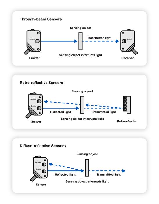 Photoelectric Sensor Diagram